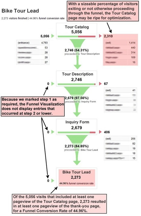 The Google Analytics Conversion Funnel Survival Guide | Curation Revolution | Scoop.it