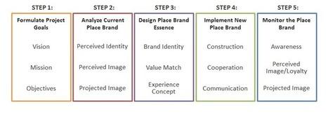 Place Branding Tutorial: Approach and Principles | Destination Management | Scoop.it