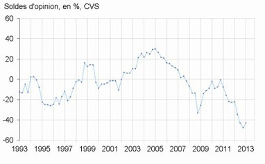 Insee - Indicateur - En janvier 2013, la demande de logements neufs reste terne | ECONOMIE ET POLITIQUE | Scoop.it