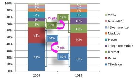 Le poids de la radio chez les 13-24 ans | Media | Scoop.it