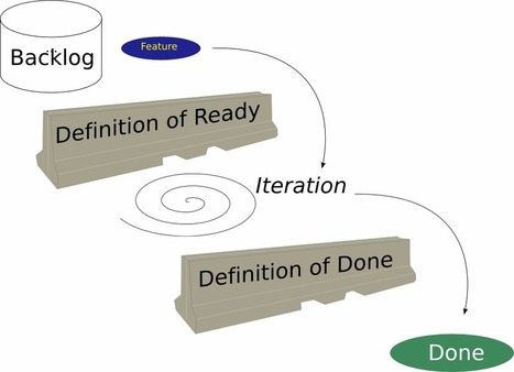The Definition of Ready in Agile Development | Agile | Scoop.it