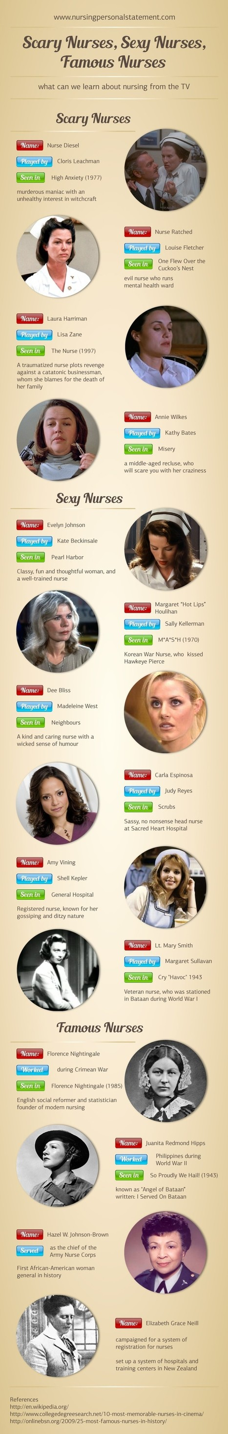Famous, Sexy & Scary Nurses around the World | All Infographics | Scoop.it