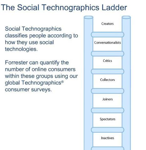 The Social Technographics Ladder by Forrester | Social Media User Types - People categorized | Scoop.it