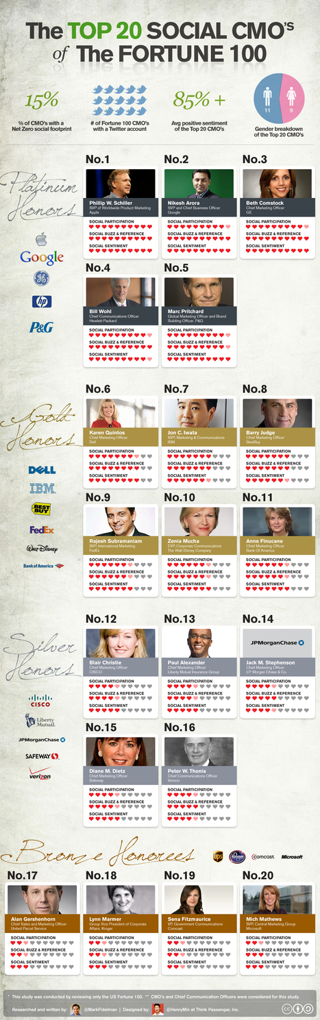 All sizes | The Top 20 Social CMOs of the Fortune 100 (infographic) | Flickr - Photo Sharing! | Infographics | Scoop.it