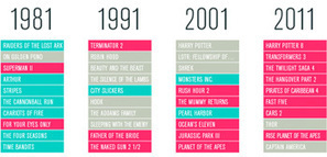 Simple Infographic Shows Hollywood is Giving Up on Original Ideas | Filmmaking Aspect 2 | Scoop.it