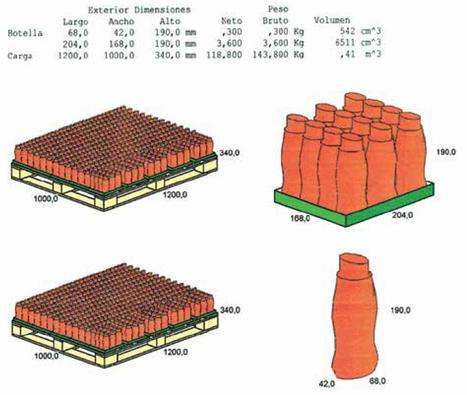 Manual de Diseño Estructural y Gráfico sobre Cartón Ondulado   Packaging Retail   Scoop.it