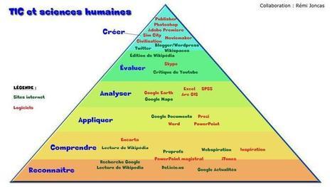 Enseigner les sciences humaines avec les TIC | ENT | Scoop.it