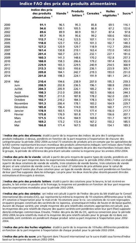 Indice FAO des prix des produits alimentaires  FAO   Organisation des Nations Unies pour l'alimentation et l'agriculture   Nourrir-Manger   Scoop.it