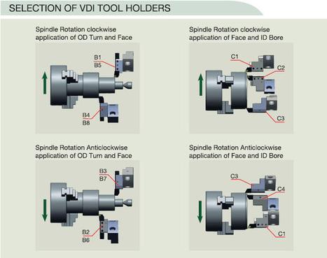 VDI 30 tool holder Manufacturers   Tool disc manufacturers   Live tool holder manufacturers   CNC tool holder manufacturer and CNC tool holder manufacturers   Scoop.it