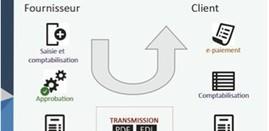 La dématérialisation de factures… d'aujourd'hui et de demain   Les publications SIGF   Scoop.it