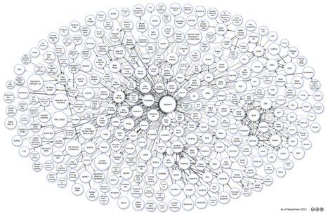 The Linking Open Data cloud diagram | Web Of Data | Scoop.it