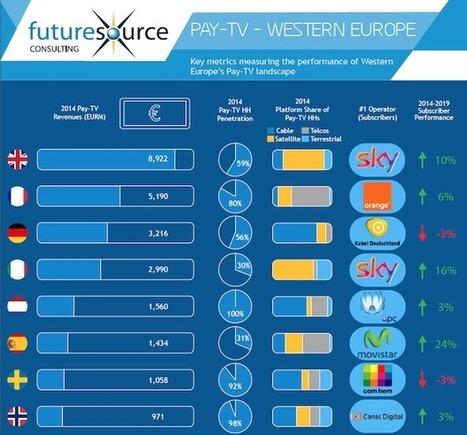 Télévision Payante : 5 groupes se partagent le marché européen | Zdnet | Big Media (En & Fr) | Scoop.it