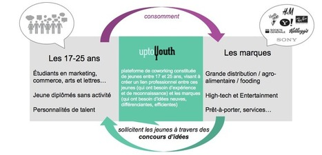 Up to youth | Le talent n'a pas d'age | Time to Learn | Scoop.it