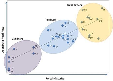 Open Data Maturity in Europe - European Data Portal - European Data Portal | Linked Open Data | Scoop.it