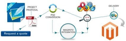 Make the Most of Developers for PSD to Magento Conversion | PSD to XHTML | Scoop.it