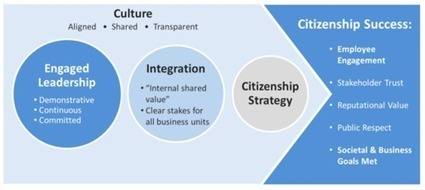 Why Strong CSR Programs Don't Always Lead to Successful Corporate Citizenship | Sustain Our Earth | Scoop.it