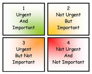 The Urgent/Important Matrix - Covey's Time Management Matrix | If you lead them, they will follow! | Scoop.it