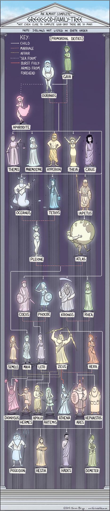 The Greek God Family Tree – Veritable Hokum | Merveilles - Marvels | Scoop.it