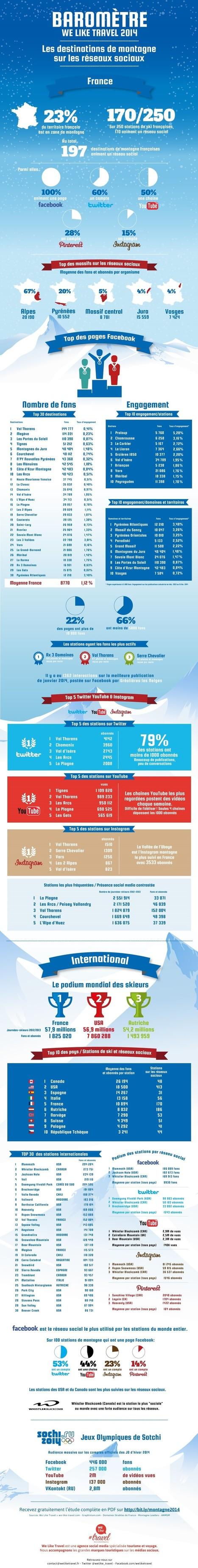 Étude Social Media Ski Montagne 2014 - We Like Travel | Les domaines skiables | Scoop.it
