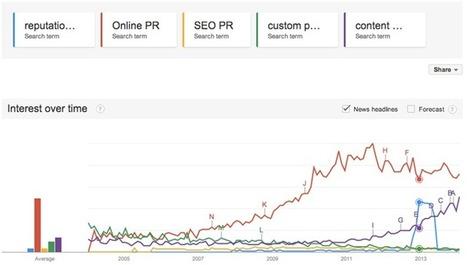 A Beginner's Guide to Online PR | Links sobre Marketing, SEO y Social Media | Scoop.it
