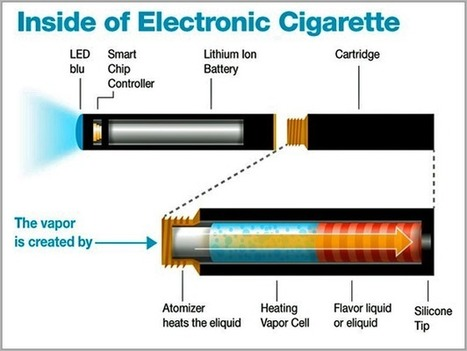 CITI: These 10 Technologies Are Completely Changing The World | E-cigarettes | Scoop.it