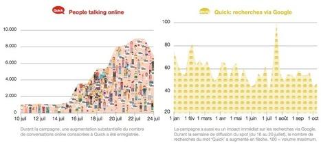 Campagne radio et action Facebook: le menu gagnant pour Quick | Fast food et réseaux sociaux | Scoop.it