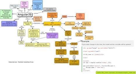 Angular JS | En Red Digital | Tecnologías Digitales - Tecnologías Emergentes - Recursos y Herramientas Digitales | Scoop.it