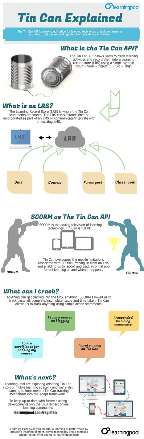 Tin Can (Experience) API Explained | LearnDash | eLearning Corporate & Government | Scoop.it