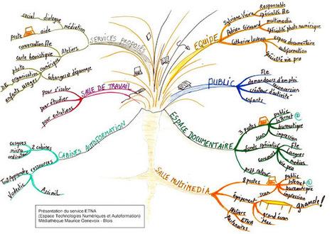 Heuristiquement: Une carte mentale volcanique! | Cartes mentales | Scoop.it