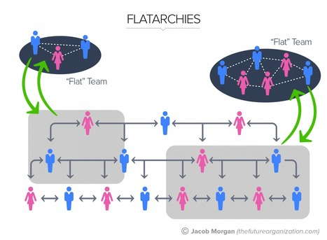 The 5 Types Of Organizational Structures: Part 4, Flatarchies | Organisation Development | Scoop.it