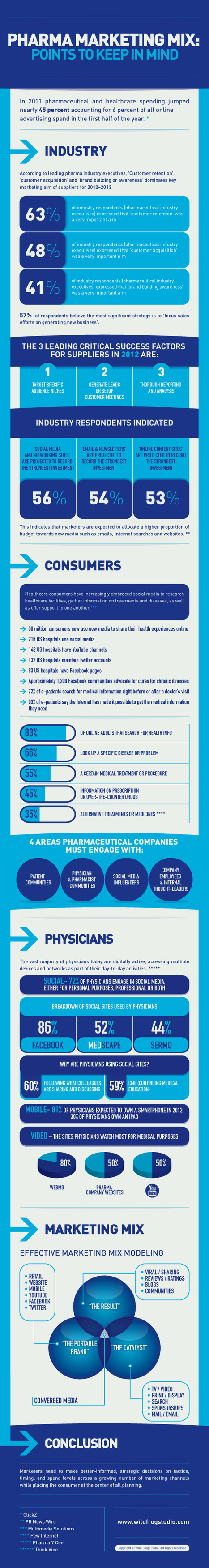 PHARMA MARKETING MIX #infography #hcsmeufr #hcsmeu #hcsm #hcsmeues | 9- PHARMA MULTI-CHANNEL MARKETING  by PHARMAGEEK | Scoop.it