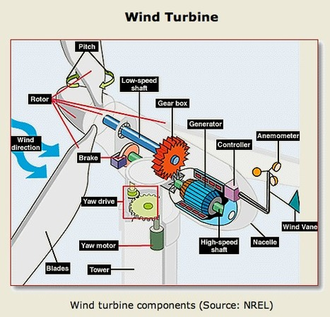 Wind Energy Basics | 7th Grade Science Finds | Scoop.it