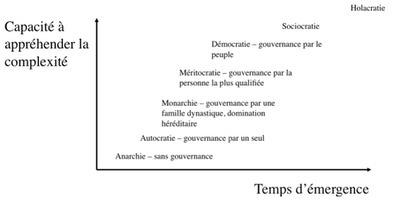 L'Holacratie : donner le pouvoir de gouvernance à l'organisation elle-même. | Economie Responsable et Consommation Collaborative | Scoop.it