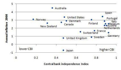 Central bank independence – another faux agenda | Bill Mitchell – billy blog | Modern money | Scoop.it