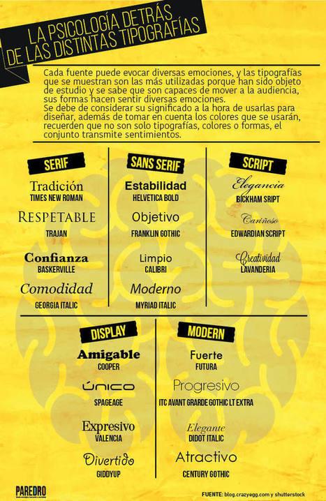 Infografía:La psicología detrás de las tipografías | Recursos Educativos Abiertos | Scoop.it
