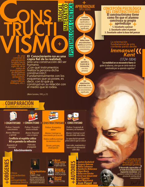 Constructivismo #infografia #infographic #education | Aprendiendoaenseñar | Scoop.it