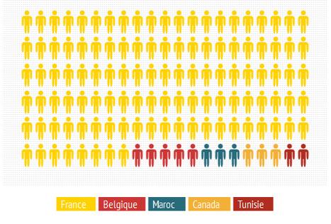 Infographies : 4 bonnes raisons de s'y mettre ! | La veille de generation en action sur la communication et le web 2.0 | Scoop.it