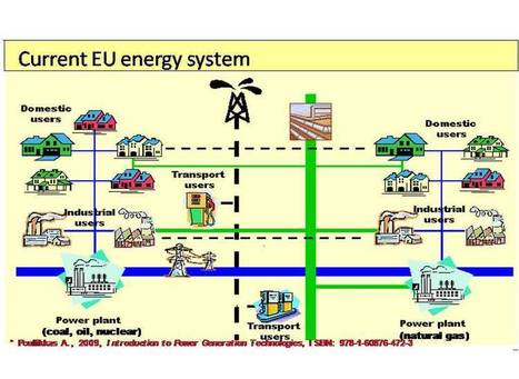 Future Sustainable Energy Systems | Renewable Green Energy Power | Green Eco energy cyprus | Scoop.it