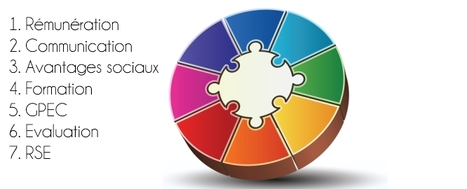 7pratiques RH qui favorisent le bien-être et la motivation   Développement humain et durable   Scoop.it
