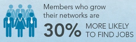 INFOGRAPHIC: LinkedIn Members Who Grow their Networks are 30% More Likely to Find Jobs | Smart Media Tips | Scoop.it