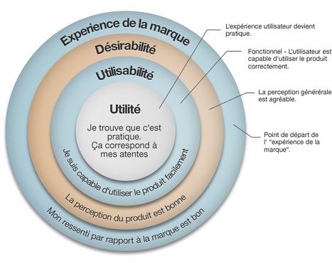 Quelle est la différence (et le lien) entre l'utilisabilité et l'expérience utilisateur ? | Ergonomie, Marketing, Management | Scoop.it