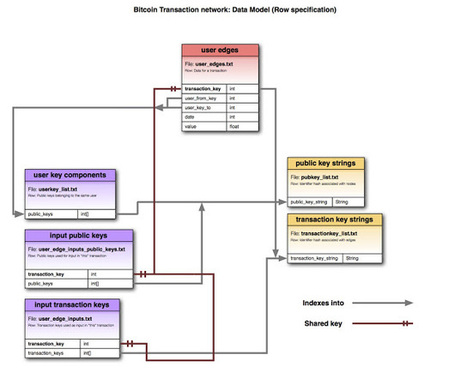 Bitcoin Transaction Network Dataset | Social Network Analysis #sna | Scoop.it