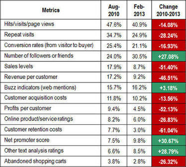 Measuring Social Media ROI: Companies Emphasize Voice Metrics | Measuring the Impact of Social Media | Scoop.it