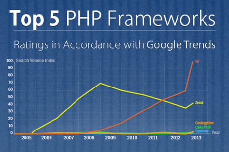 List of the Best PHP Development Frameworks | devphp | Scoop.it