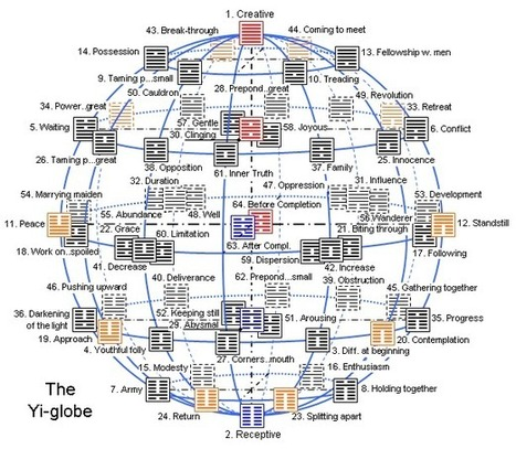 The spherical arrangement of the hexagrams: the Yi-globe ( = I Ching Globe = Yijing Globe ) | Médecine traditionnelle chinoise | Scoop.it