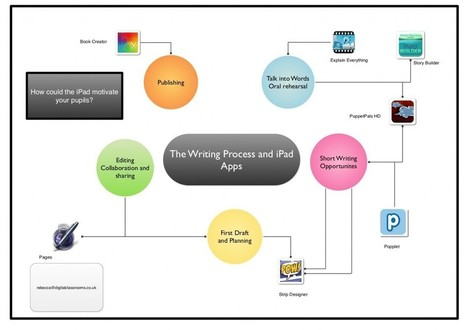 Using the iPad with the writing process | IPAD, un nuevo concepto socio-educativo! | Scoop.it