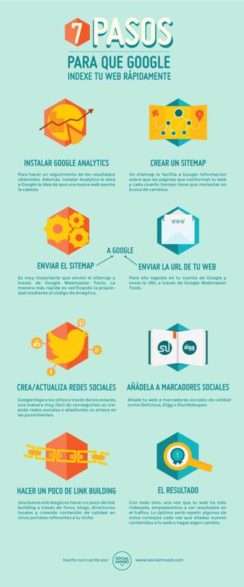 7 pasos para que Google indexe más rápido tu web #infografia #infographic #seo | TIC JSL | Scoop.it