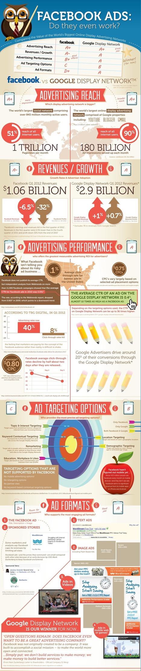 Online Advertising - Facebook vs. Google | iRISEmedia.com | Digital Marketing | Scoop.it