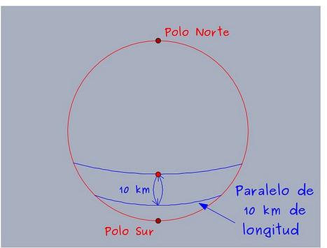 Geometría esférica: ¿y si a Colón le hubieran hecho caso en Portugal? | Matifutbol | Scoop.it