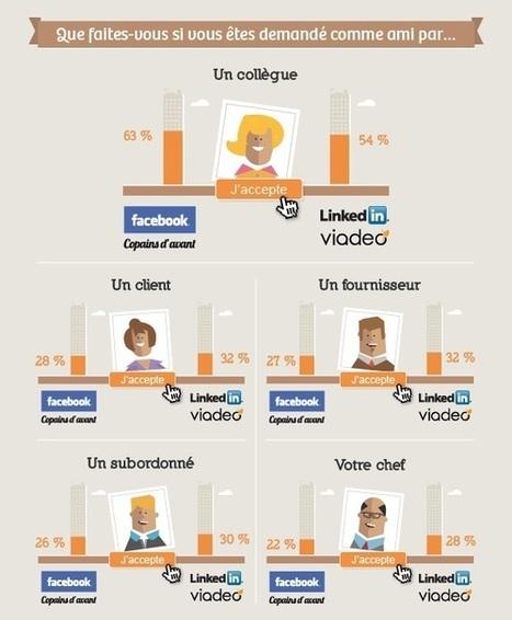L'amitié au travail et les réseaux sociaux | réseaux sociaux | Scoop.it